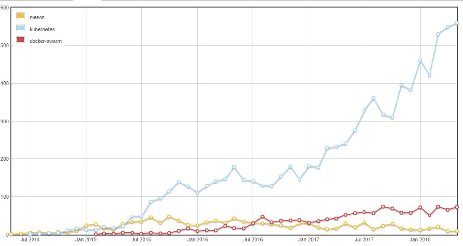 Kubernetes, Mesos and Docker-swarm based on Number of questions asked in StackExchange