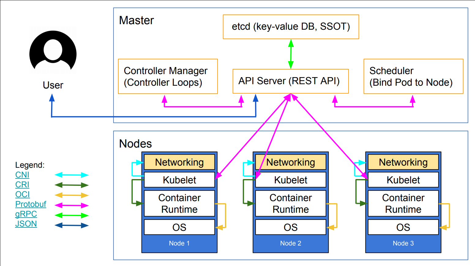 One of the best Kubernetes architecture diagrams available